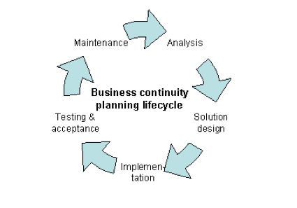 Business Continuity Plan Consultants